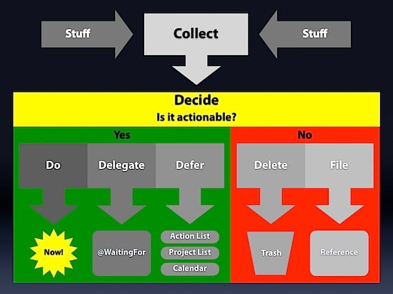 My Current Workflow System Michael Hyatt