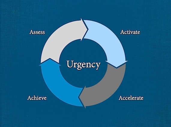 The Urgency Wheel