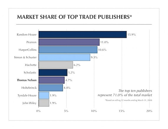 Top Ten Trade Publishers