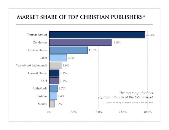 Top Ten Christian Publishers