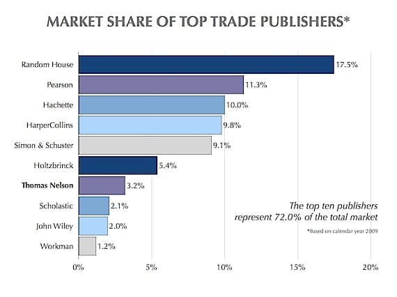 Graph of Top Ten U.S. Trade Book Publishers for 2009