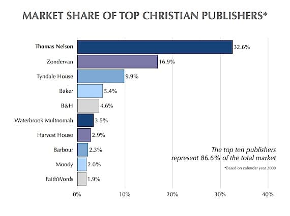 Graph of Top 10 U.S. Christian Book Publishers for 2009