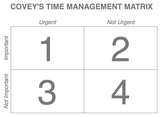 Covey time management matrix 001 001