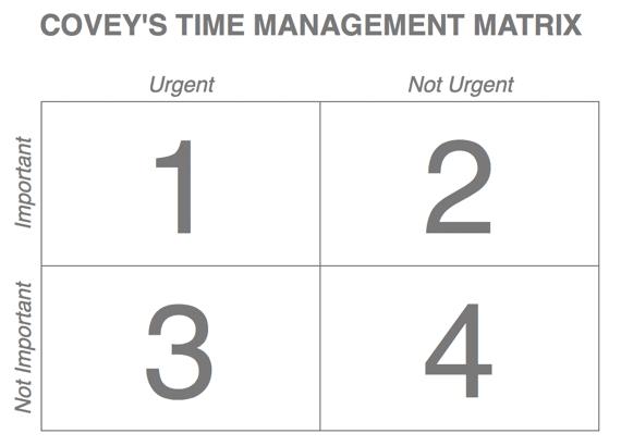 Covey time management matrix 001 001