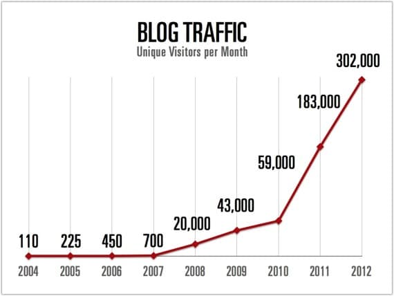 Eight years of blog traffic