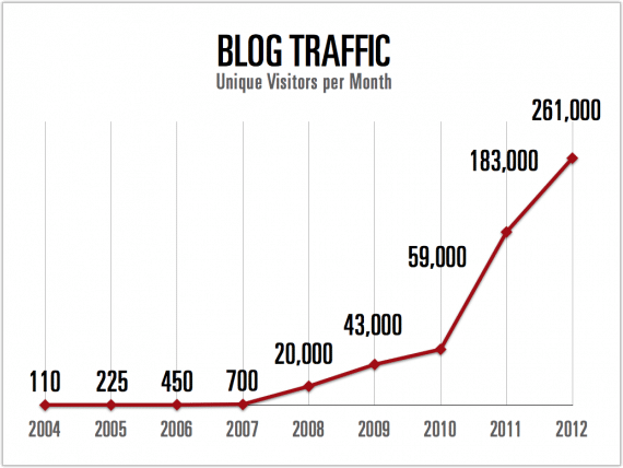 My Average Number of Monthly Visitors