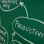10 Proven Practices for More Productive Leadership