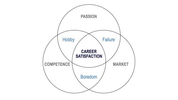 3 Components of Job Satisfaction