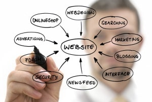 How to Get Started Selling Advertising on Your Blog