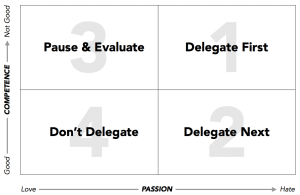 The Delegation Matrix