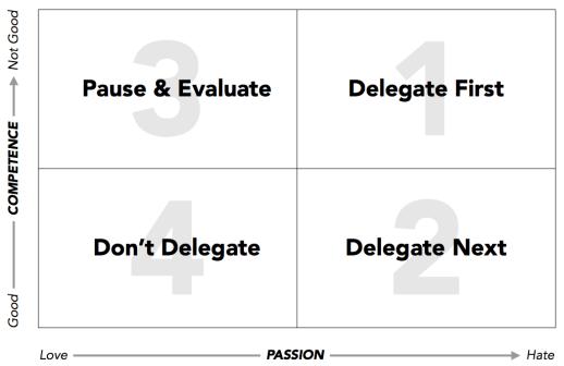 The Delegation Matrix
