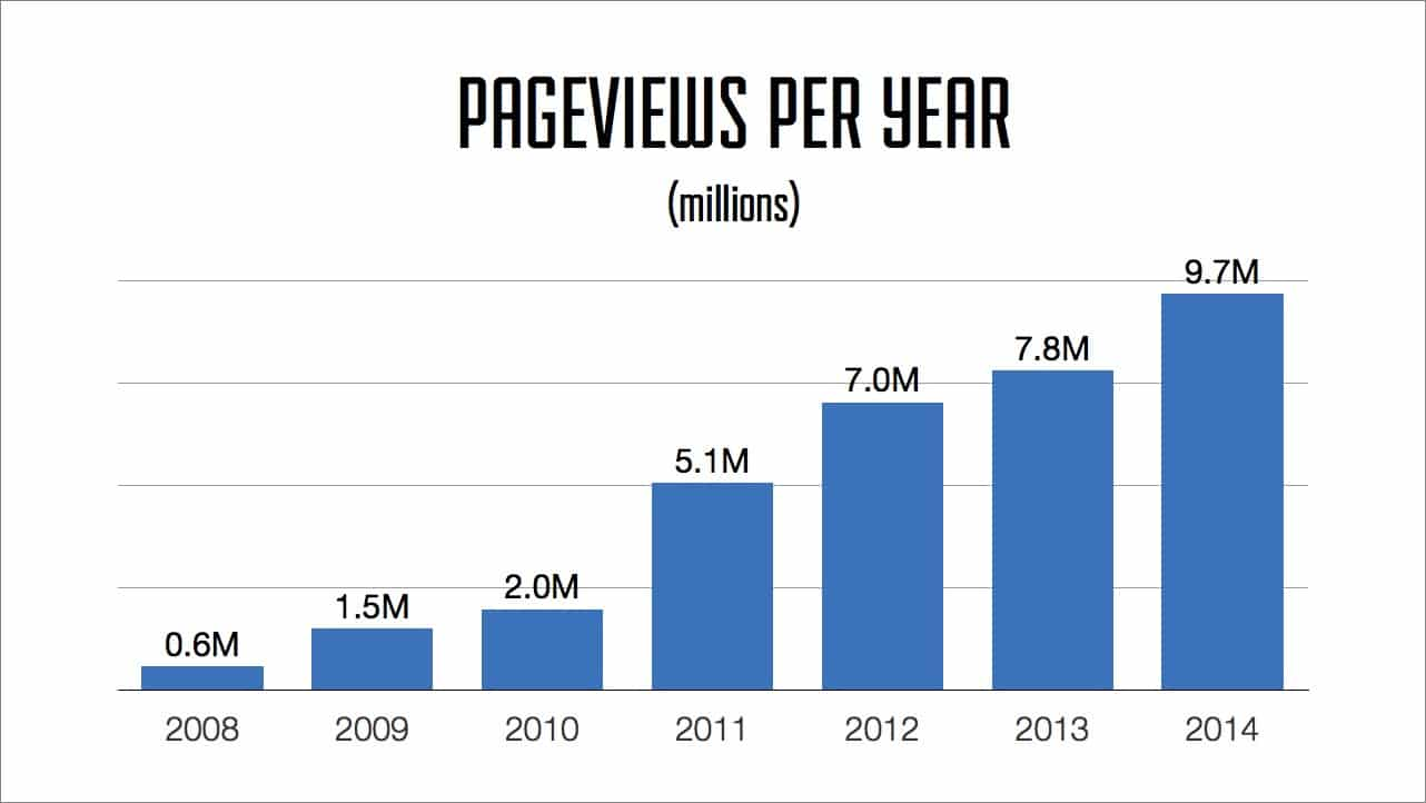 Pageviews Per Year: 2008-2014