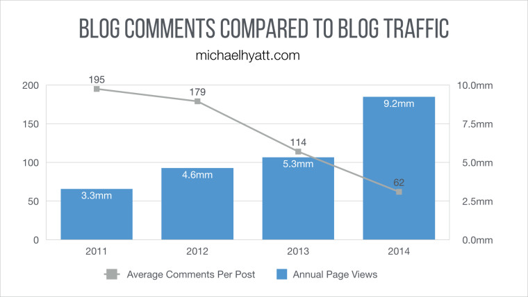 I'm Pulling Comments from My Blog—Here's Why