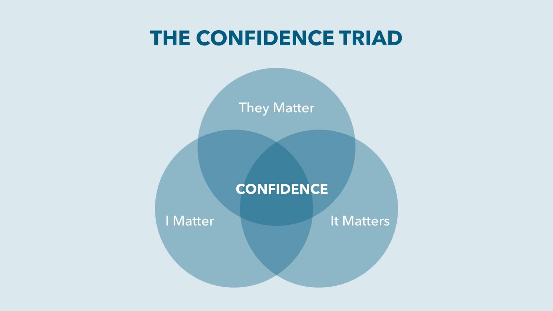 Confidence Triad