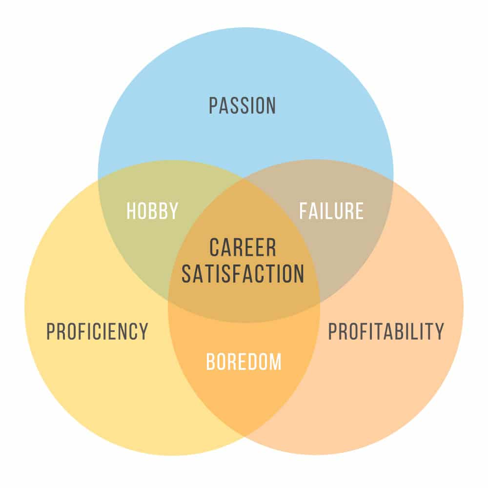 a good career is the key to happiness essay Take the road that leads to more money, or continue down the path to  six  figure salary now, you will be happier and more successful as time.