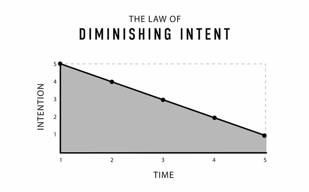 The Law of Diminishing Intent