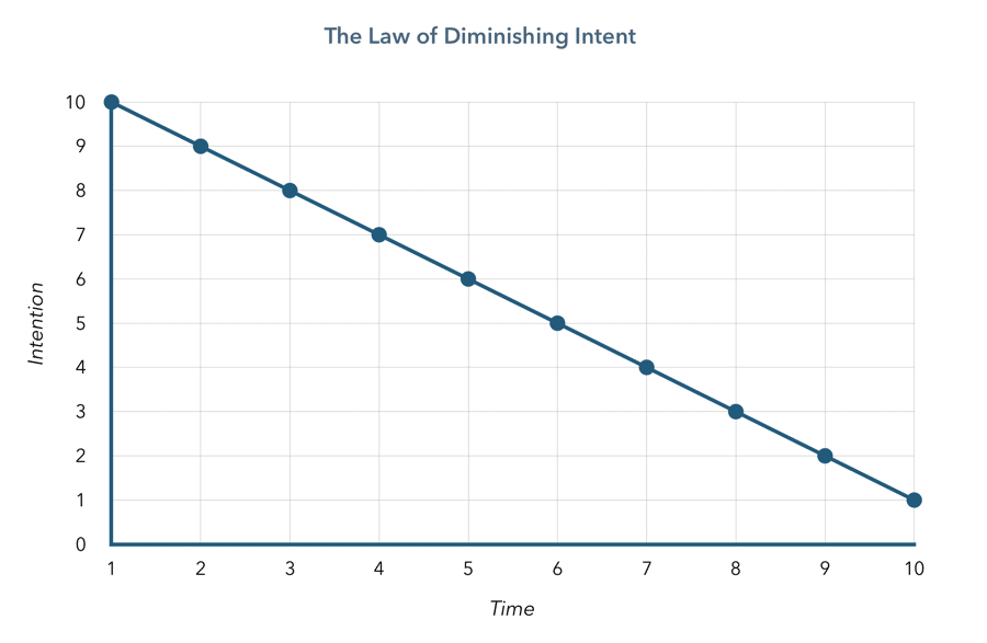 law-of-diminishing-intent